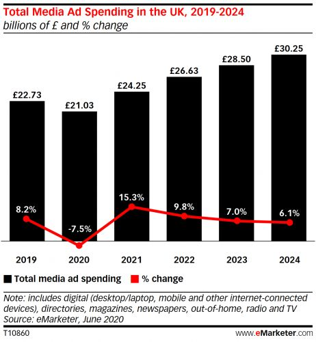 Sharp declines across UK traditional media will cut its total ad spend by 7.5% this year