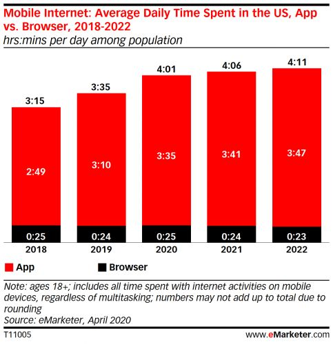 Apps far outpace browsers in Americans' mobile time spent