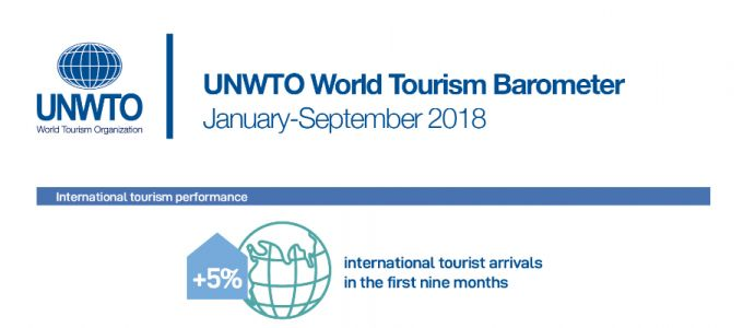 2018 Poised to Advance Tourism's Leadership among Top Global Economic Sectors