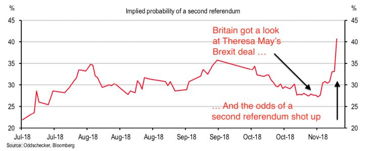 The odds of a second referendum on Brexit just rose sharply