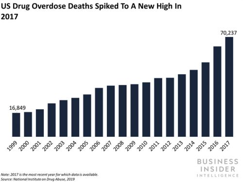 A new study reveals doctors fear the US opioid epidemic will be replaced by a new prescription drug crisis