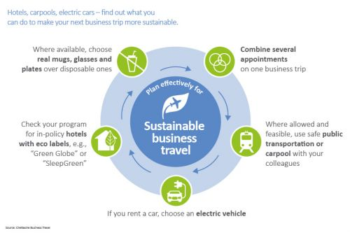 Effective planning for sustainable business trips