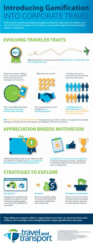 Infographic - Introducing Gamification into Corporate Travel