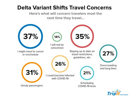 American Travelers Practice Cautious Optimism, Many Are Waiting to Book End-of-Year Trips