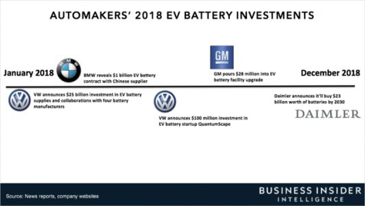 Daimler is trying to set the standard for EV batteries