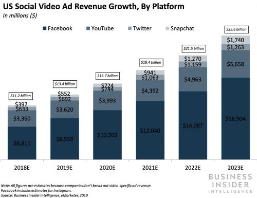 THE SOCIAL VIDEO REPORT: How social platforms are transforming their video distribution strategies and creating new opportunities for brands