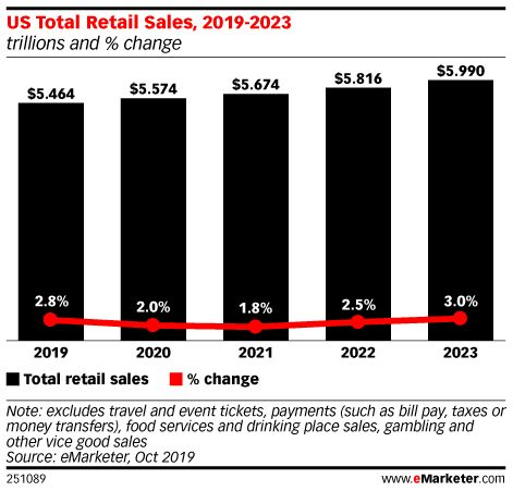 The future of retail in the US: industry trends and market trends