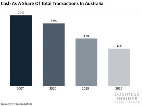 How three countries are creating the roadmap to a cashless society