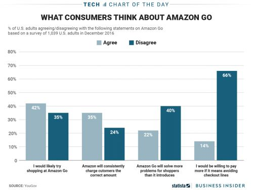 Many consumers are skeptical about Amazon Go - first-day lines aside